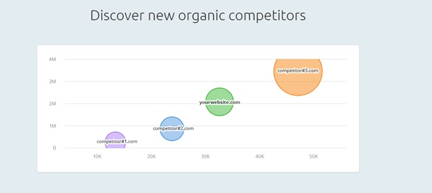 SEMrush for competition analysis