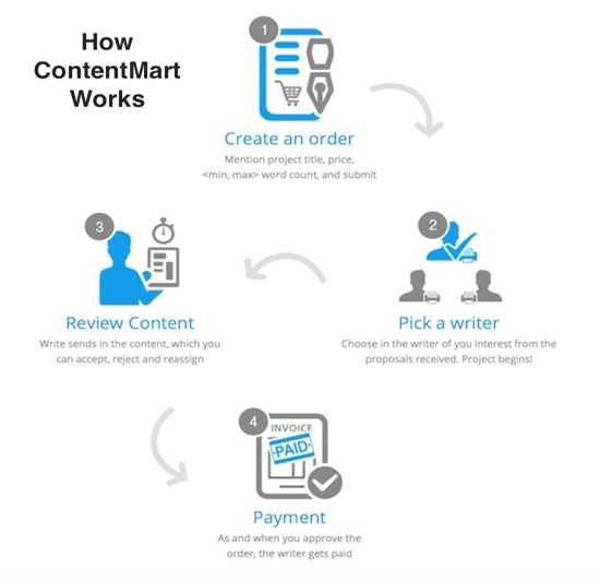 Contentmart Process for Buyers
