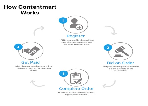 contentmart process for writers